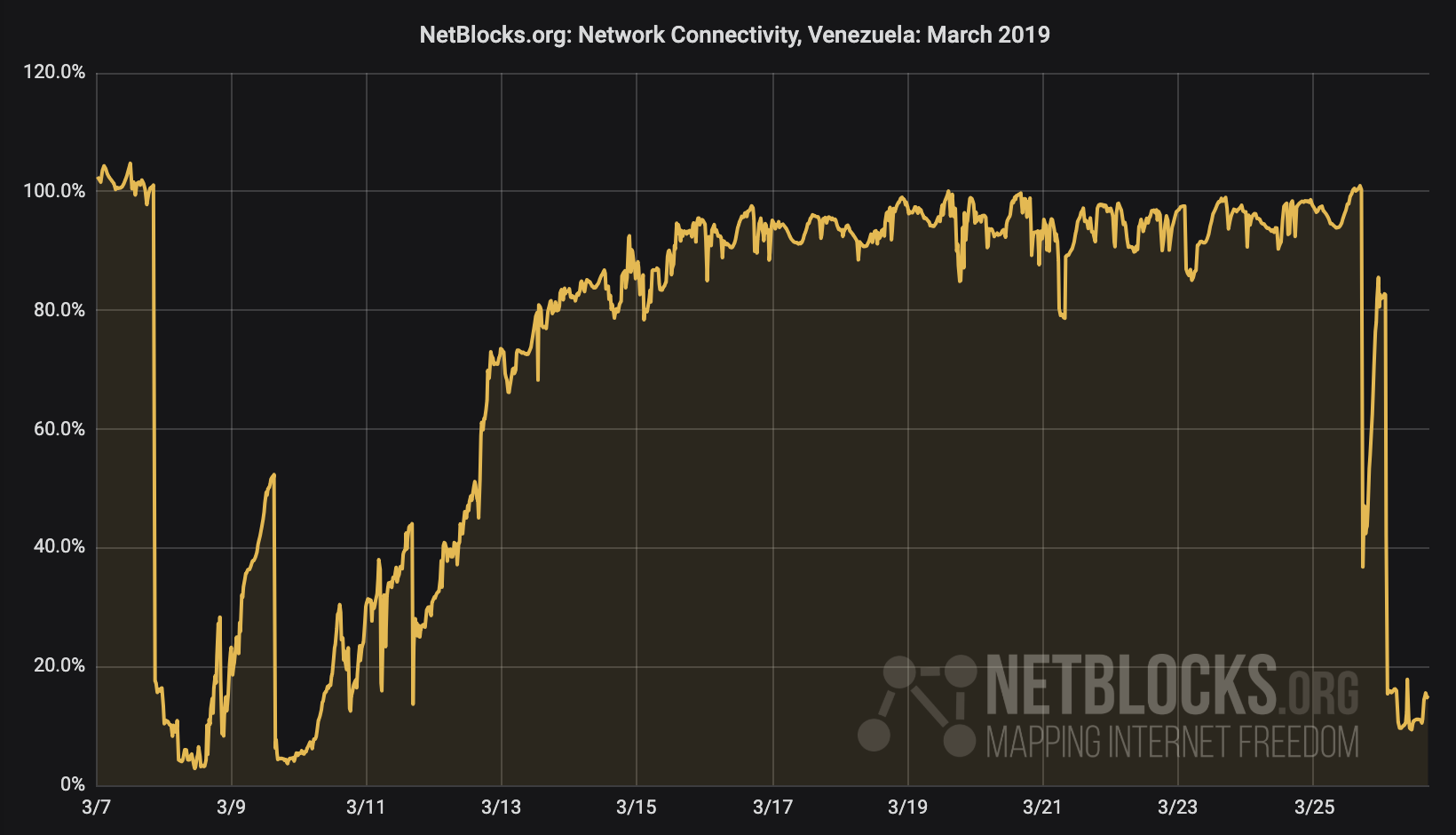 New nationwide power outage detected across Venezuela