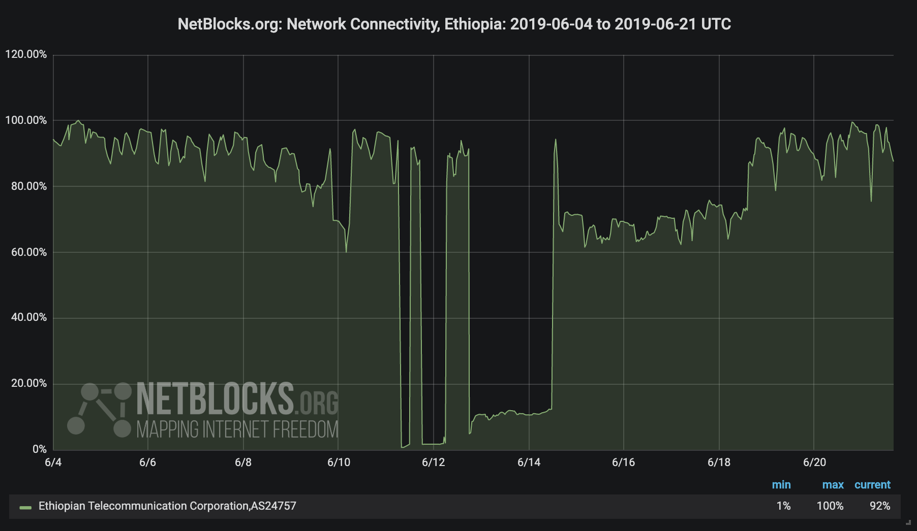 Total internet outage identified in Ethiopia - NetBlocks