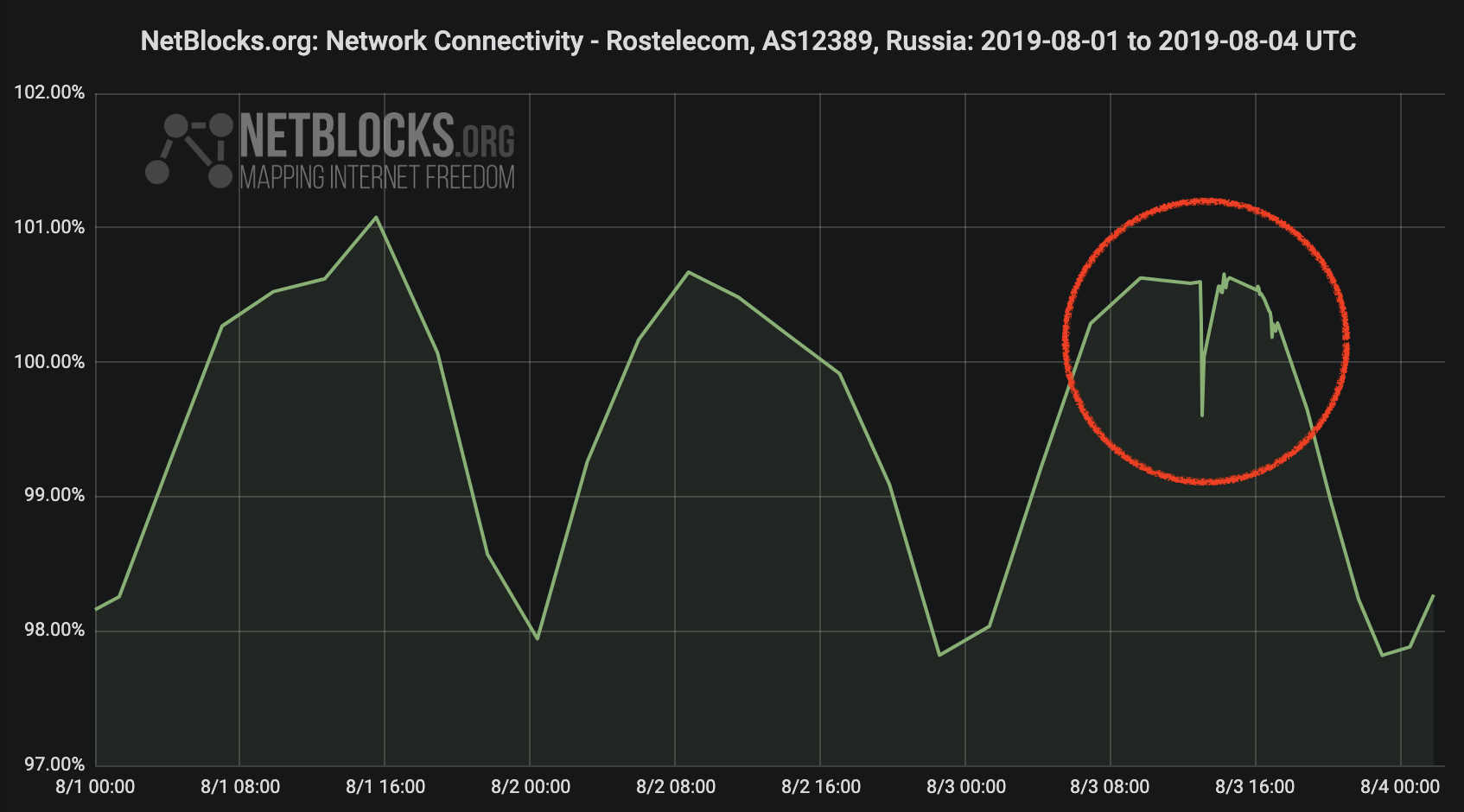 Evidence of internet disruptions in Russia during Moscow