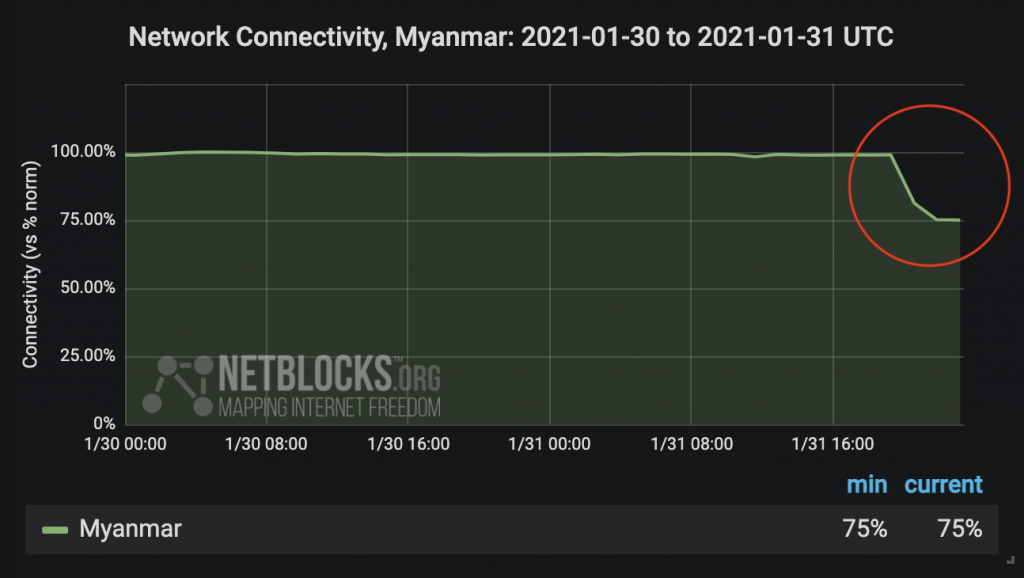 Internet disrupted in Myanmar amid apparent military ...